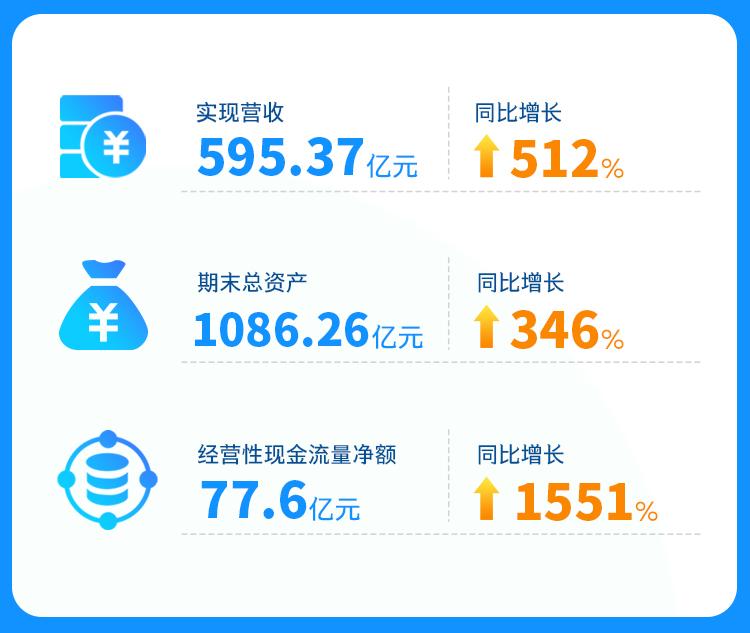 新奥股份聚焦天然气生态运营商 实现营收595.37亿元