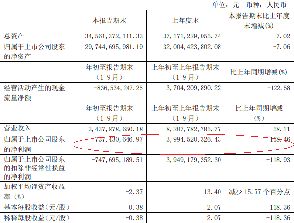 上海机场2020年前三季净利润亏损7亿 实现营收同比下降58.11%