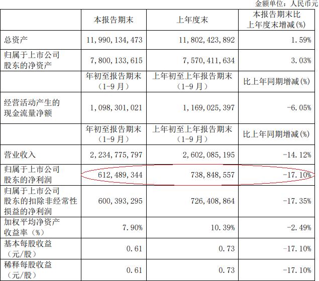 中国国贸2020年前三季净利6亿 营收同比下降14.12%