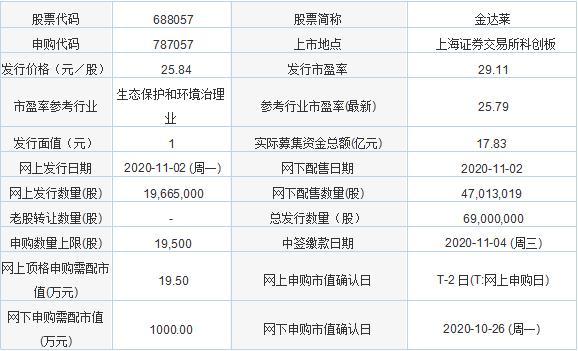 今日新股申购及发行情况:金达莱、步科股份