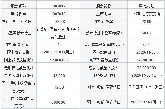 今日新股申购及发行情况:宸展光电、狄耐克