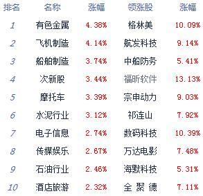 股指高开高走集体涨逾1% 两市3300多股飘红