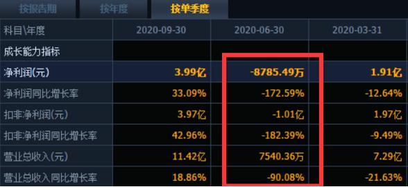 """水井坊三季报营收净利润双双下滑超20% 第二季度""""业绩坑"""":净亏损近8800万"""