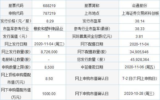 今日新股发行一览表 会通股份发行价格8.29元/股(11月4日)