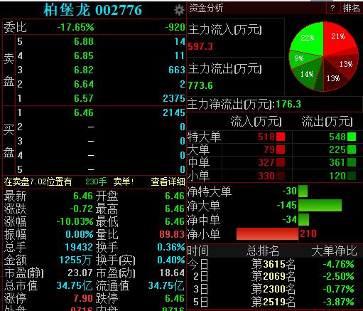控股股东涉嫌操纵股价,柏堡龙今日开盘一字跌停报6.46元