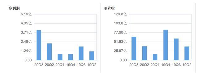 """应收账款高达20亿创五年新高 长盈精密""""跨界""""布局汽车领域能否成功?"""