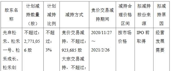 杰普特四家股东拟减持277万股 占公司总股本比例3%