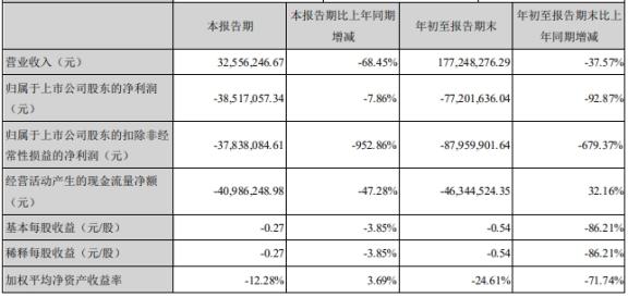 ST步森盘中跌停 前三季度实现营收1.77亿元
