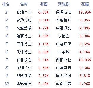 午评:股指下探回升沪指涨0.12% 油气股表现活跃
