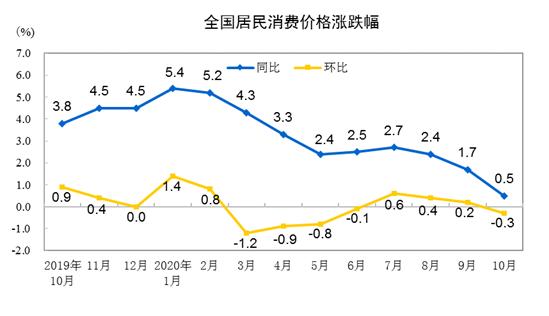 10月CPI同比上涨0.5% PPI同比降幅与上月相同