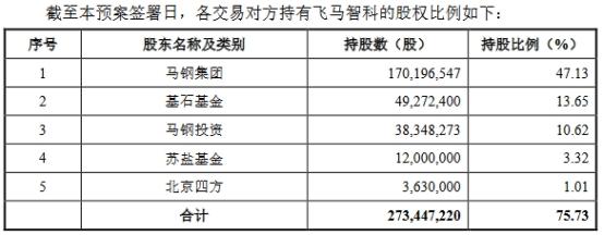 宝信软件发布公告称:关联收购遭问 标的营收靠马钢近2年净现比低
