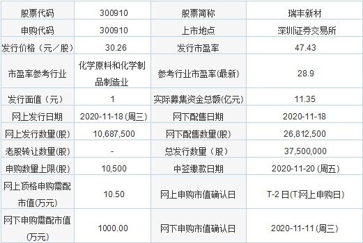 今日新股申购:瑞丰新材 发行价格30.26元/股