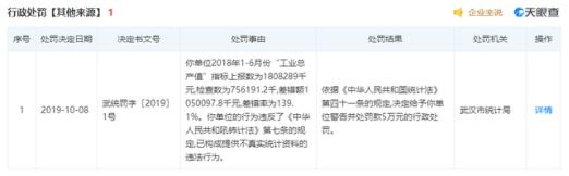 """因菌落总数超标被处罚5万元 双汇啤酒拍档香肠上""""黑榜"""""""
