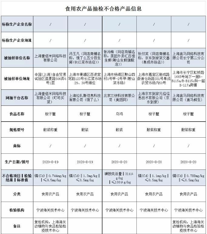上海5批次食品抽检不合格 叮咚买菜销售梭子蟹镉含量超标