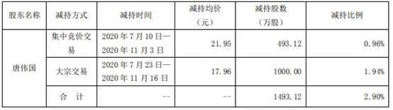 科华生物(002022.SZ)股东唐伟国减持1493万股 占总股本2.90%