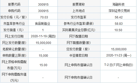今日新股申购:海融科技、协和电子、健之佳、艾力斯(11月19日)
