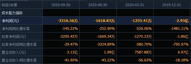 杭州高新的多事之秋:前三季度净利下滑145%,9个银行账户被司法