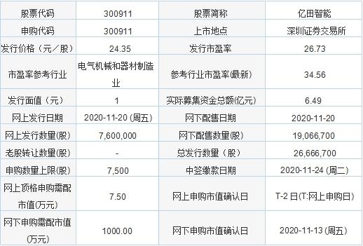 今日新股申购:亿田智能、朗特智能(11月20日)