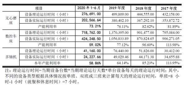 股权结构频变化!上市后精密科技持股比例将下降为16.73%
