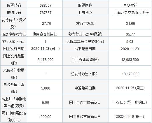 今日新股申购:兰剑智能 拟募集资金3.82亿元