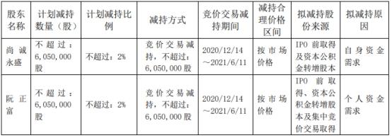 永艺股份(603600.SH)今日跌停 跌幅10.00%