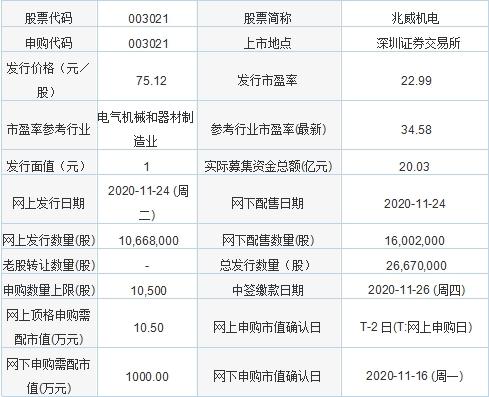 今日新股申购:兆威机电、凯龙高科、友发集团(11月24日)