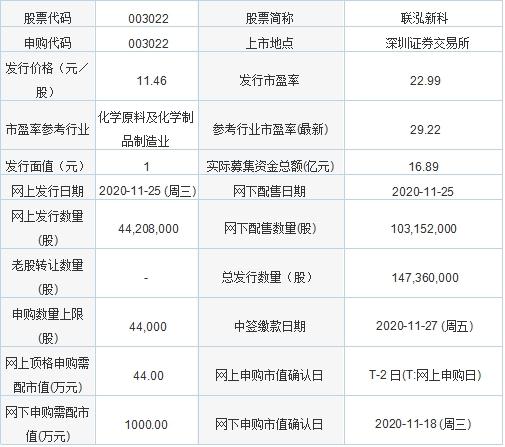 11月25日新股申购:联泓新科、兆龙互连、确成股份、新致软件