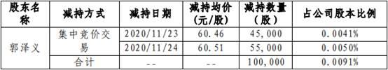 中航光电(002179.SZ)公告:董事长郭泽义减持10万股