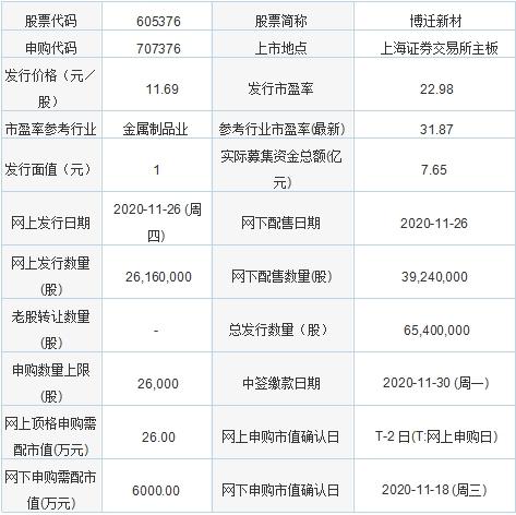 今日新股申购:博迁新材 发行价格11.69元/股