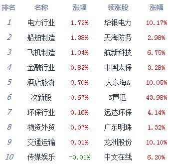 股指下探回升沪指跌0.13% 涨停仅20余家_消费_太平洋财富网