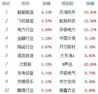两市下探回升沪指涨0.22% 个股跌多涨少_消费_太平洋财富网