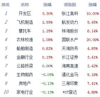 股指冲高回落沪指跌0.05% 汽车但效果、军工要说我、农业等崛起_消费_太平洋财富网