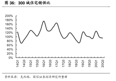 行业基本面韧性十足 申万房地产板块下跌5.4%