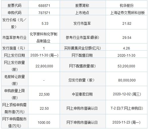 今日新股申购:杭华股份 发行价格5.33元/股