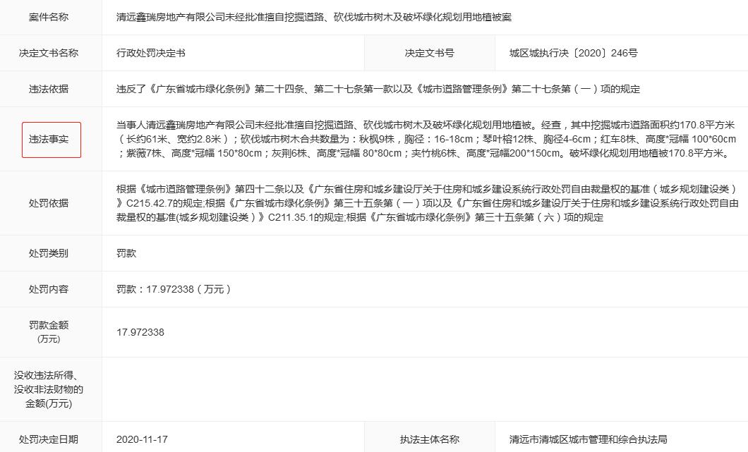 清远鑫瑞违法擅自挖路砍树被罚款17.97万元 为保利地产子公司