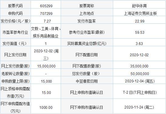 12月2日新股申购:舒华体育、西上海、思进智能、彩虹集团