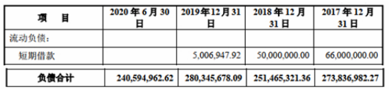 数据显示:兰剑智能首日涨137% 3年现金流2年负应收款毛利率均高