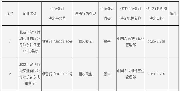 北京欢乐谷2家餐厅违法拒收现金遭警告 属华侨城A旗下