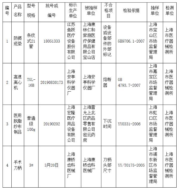 """鱼跃医疗等4家企业4批次产品抽检不合格 不合格产品涉""""防褥疮垫""""等"""