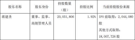 恒生电子董事蒋建圣累计减持18万股 约占公司总股本0.0172%