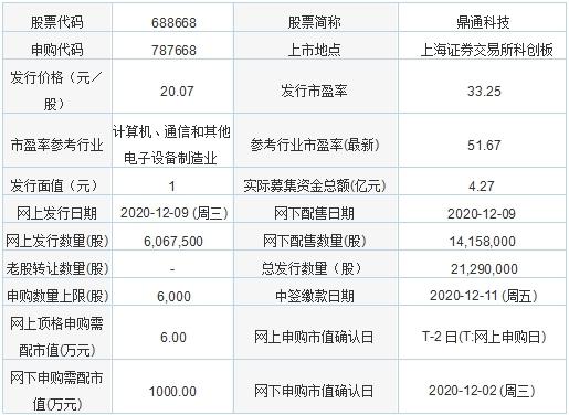 今日新股申购:鼎通科技、森林包装、南凌科技、中晶科技(12月9日)