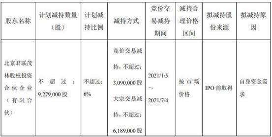 密尔克卫:君联茂林拟减持公司股份不超过公司总股本的6.00%
