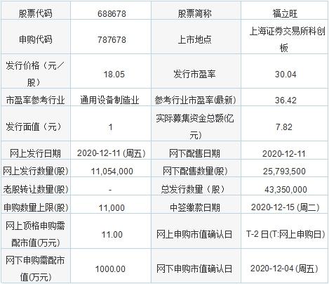 今日新股申购:福立旺、研奥股份、中伟股份、南山智尚(12月11日)