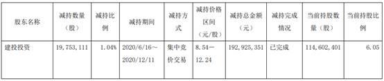 江淮汽车股东建投投资减持公司股份1975万股 套现1.93亿元