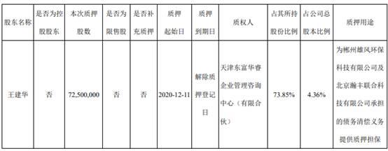 赤峰黄金(600988.SH)公告:董事长王建华质押7250万股