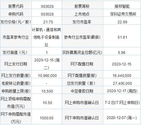 今日新股申购:振邦智能、吉大正元、润阳科技(12月15日)