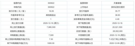 今日新股申购:天秦装备、一鸣食品(12月16日)
