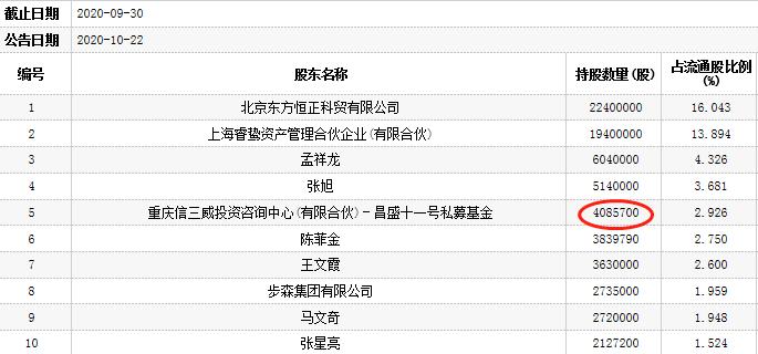 ST步森跌停报10.93元 重庆信三威旗下基金为前十流通股东