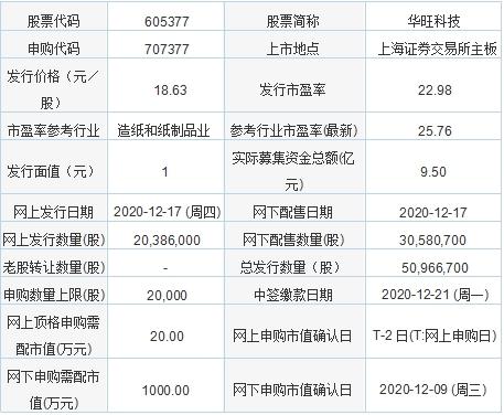 今日新股申购:华旺科技、法本信息(12月17日)