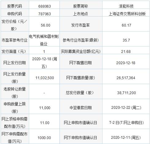 今日新股申购:派能科技、伟创电气(12月18日)